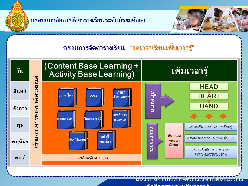 แนวทางการบริหารจัดการเวลาเรียนและการ จัดกิจกรรมเพิ่มเติมความรู้ กรอบแนวคิดการจัดตารางเรียน ระดับมัธยมศึกษา กรอบการจัดตารางเรียน ลดเวลาเรียน เพิ่มเวลารู้ ภาษาไทย คณิต ภาษา ต่างประเทศ สังคมศึกษา วิทยาศาสตร์ สุขศึกษา และพละ ประวัติศาสตร์ หน้าที่ พลเมือง เวลาเรียนรู้อิงมาตรฐาน สร้างเสริมสมรรถนะการเรียนรู้ สร้างเสริมคุณลักษณะและค่านิยม สร้างเสริมทักษะการทำงาน ดำรงชีพและทักษะชีวิต สร้างเสริมทักษะการทำงาน ดำรงชีพและทักษะชีวิต กิจกรรม พัฒนา ผู้เรียน HEART HEAD HAND เป้าหมาย กลุ่มกิจกรรม