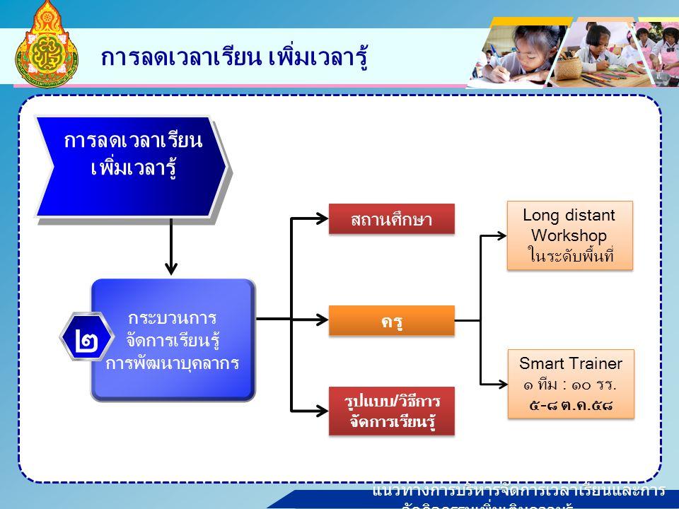 แนวทางการบริหารจัดการเวลาเรียนและการ จัดกิจกรรมเพิ่มเติมความรู้ การลดเวลาเรียน เพิ่มเวลารู้ ครู สถานศึกษา รูปแบบ/วิธีการ จัดการเรียนรู้ Long distant Workshop ในระดับพื้นที่ Long distant Workshop ในระดับพื้นที่ Smart Trainer ๑ ทีม : ๑๐ รร.