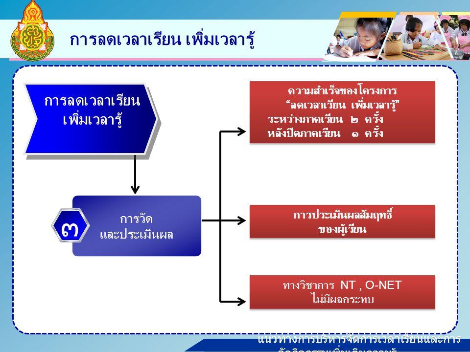 แนวทางการบริหารจัดการเวลาเรียนและการ จัดกิจกรรมเพิ่มเติมความรู้ การลดเวลาเรียน เพิ่มเวลารู้ ทางวิชาการ NT, O-NET ไม่มีผลกระทบ ทางวิชาการ NT, O-NET ไม่มีผลกระทบ ความสำเร็จของโครงการ ลดเวลาเรียน เพิ่มเวลารู้ ระหว่างภาคเรียน ๒ ครั้ง หลังปิดภาคเรียน ๑ ครั้ง ความสำเร็จของโครงการ ลดเวลาเรียน เพิ่มเวลารู้ ระหว่างภาคเรียน ๒ ครั้ง หลังปิดภาคเรียน ๑ ครั้ง การลดเวลาเรียน เพิ่มเวลารู้ การวัด และประเมินผล ๓ การประเมินผลสัมฤทธิ์ ของผู้เรียน การประเมินผลสัมฤทธิ์ ของผู้เรียน