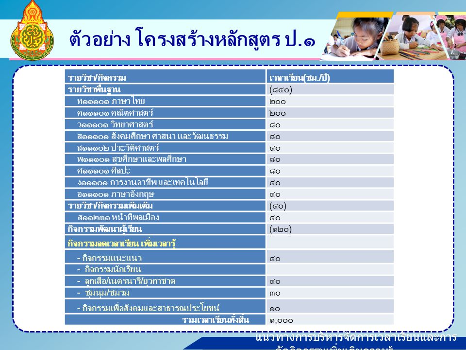 แนวทางการบริหารจัดการเวลาเรียนและการ จัดกิจกรรมเพิ่มเติมความรู้ ตัวอย่าง โครงสร้างหลักสูตร ป.๑ รายวิชา/กิจกรรมเวลาเรียน(ชม./ปี) รายวิชาพื้นฐาน(๘๔๐) ท๑๑๑๐๑ ภาษาไทย๒๐๐ ค๑๑๑๐๑ คณิตศาสตร์๒๐๐ ว๑๑๑๐๑ วิทยาศาสตร์๘๐ ส๑๑๑๐๑ สังคมศึกษา ศาสนา และวัฒนธรรม๘๐ ส๑๑๑๐๒ ประวัติศาสตร์๔๐ พ๑๑๑๐๑ สุขศึกษาและพลศึกษา๘๐ ศ๑๑๑๐๑ ศิลปะ๘๐ ง๑๑๑๐๑ การงานอาชีพ และเทคโนโลยี๔๐ อ๑๑๑๐๑ ภาษาอังกฤษ๔๐ รายวิชา/กิจกรรมเพิ่มเติม(๔๐) ส๑๑๒๓๑ หน้าที่พลเมือง๔๐ กิจกรรมพัฒนาผู้เรียน(๑๒๐) กิจกรรมลดเวลาเรียน เพิ่มเวลารู้ - กิจกรรมแนะแนว๔๐ - กิจกรรมนักเรียน - ลูกเสือ/เนตรนารี/ยุวกาชาด๔๐ - ชุมนุม/ชมรม๓๐ - กิจกรรมเพื่อสังคมและสาธารณประโยชน์๑๐ รวมเวลาเรียนทั้งสิ้น๑,๐๐๐