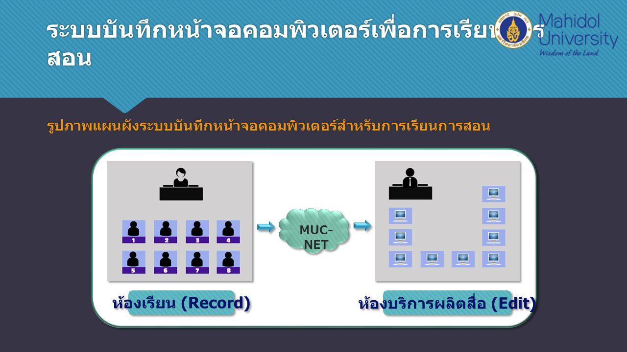 ระบบบันทึกหน้าจอคอมพิวเตอร์เพื่อการเรียนการ สอน รูปภาพแผนผังระบบบันทึกหน้าจอคอมพิวเตอร์สำหรับการเรียนการสอน MUC- NET ห้องเรียน (Record) ห้องบริการผลิตสื่อ (Edit)