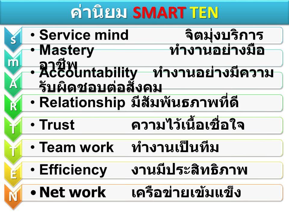 s Service mind จิตมุ่งบริการ m Mastery ทำงานอย่างมือ อาชีพ A Accountability ทำงานอย่างมีความ รับผิดชอบต่อสังคม R Relationship มีสัมพันธภาพที่ดี T Trust ความไว้เนื้อเชื่อ ใจ T Team work ทำงานเป็นทีม E Efficiency งานมีประสิทธิภาพ N Net work เครือข่ายเข้มแข็ง ค่านิยม SMART TEN