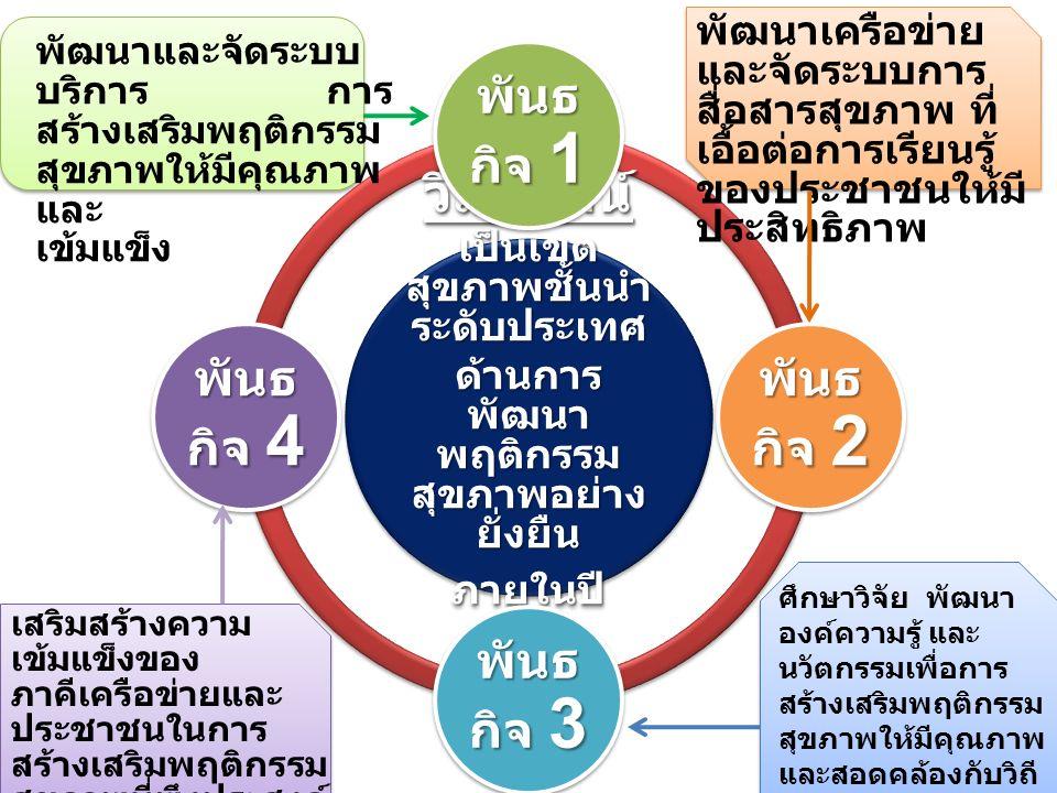 วิสัยทัศน์ เป็นเขต สุขภาพชั้นนำ ระดับประเทศ ด้านการ พัฒนา พฤติกรรม สุขภาพอย่าง ยั่งยืน ภายในปี 2561 พันธ กิจ 1 พันธ กิจ 2 พันธ กิจ 3 พันธ กิจ 4 พัฒนาและจัดระบบ บริการ การ สร้างเสริมพฤติกรรม สุขภาพให้มีคุณภาพ และ เข้มแข็ง พัฒนาเครือข่าย และจัดระบบการ สื่อสารสุขภาพ ที่ เอื้อต่อการเรียนรู้ ของประชาชนให้มี ประสิทธิภาพ ศึกษาวิจัย พัฒนา องค์ความรู้ และ นวัตกรรมเพื่อการ สร้างเสริมพฤติกรรม สุขภาพให้มีคุณภาพ และสอดคล้องกับวิถี ชีวิตของประชาชน ในเขตสุขภาพที่ 10 เสริมสร้างความ เข้มแข็งของ ภาคีเครือข่ายและ ประชาชนในการ สร้างเสริมพฤติกรรม สุขภาพที่พึงประสงค์ ทุกกลุ่มวัย