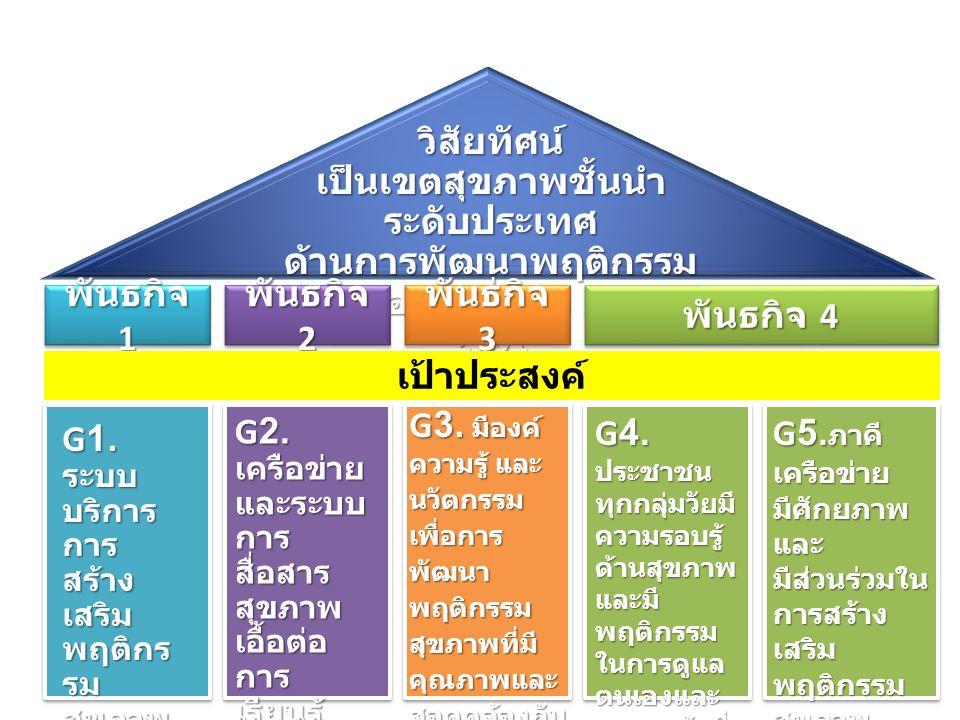 วิสัยทัศน์ เป็นเขตสุขภาพชั้นนำ ระดับประเทศ ด้านการพัฒนาพฤติกรรม สุขภาพอย่างยั่งยืน ภายในปี 2561 พันธกิจ 1 พันธกิจ 2 พันธกิจ 3 พันธกิจ 4 G 1.