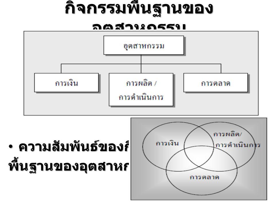 กิจกรรมพื้นฐานของ อุตสาหกรรม ความสัมพันธ์ของกิจกรรม ความสัมพันธ์ของกิจกรรมพื้นฐานของอุตสาหกรรม