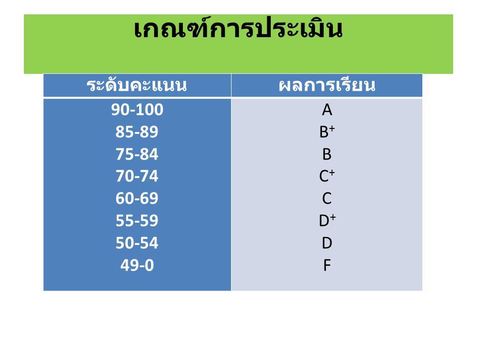 เกณฑ์การประเมิน ระดับคะแนนผลการเรียน 90-100 85-89 75-84 70-74 60-69 55-59 50-54 49-0 AB+BC+CD+DFAB+BC+CD+DF