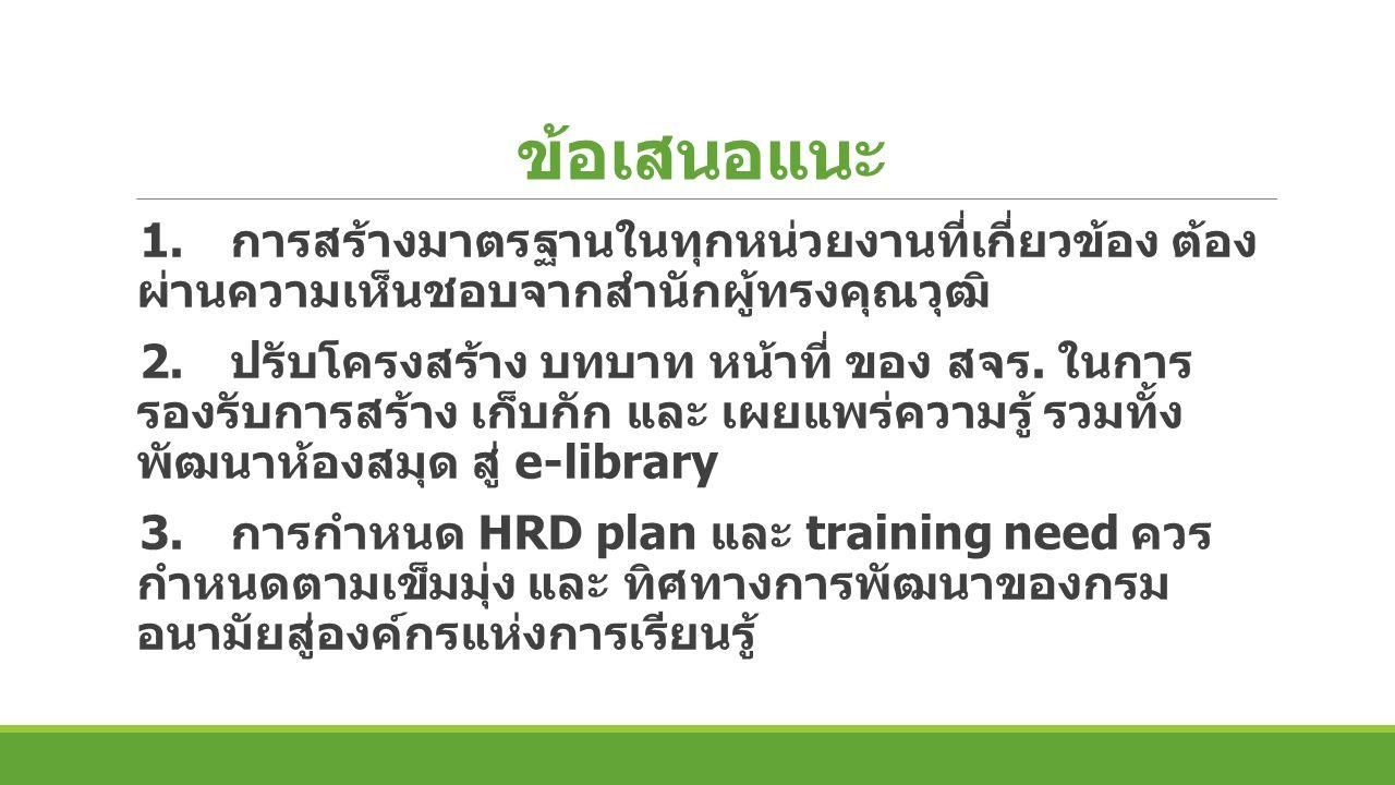 Thank you for your attention พะยูนเกมส์ไอเดียกระฉูด 21 ม. ค. 2559
