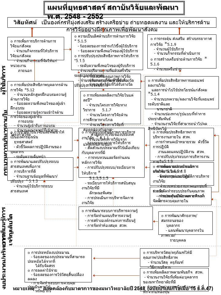แผนที่ยทธศาสตร์ สถาบันวิจัยและพัฒนา พ. ศ. 2548 - 2552 แผนที่ยุทธศาสตร์ สถาบันวิจัยและพัฒนา พ.