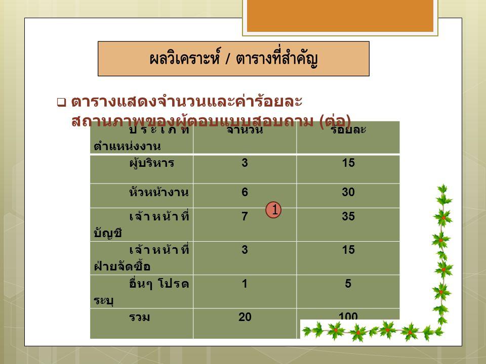 ประเภท ตำแหน่งงาน จำนวนร้อยละ ผู้บริหาร 315 หัวหน้างาน 630 เจ้าหน้าที่ บัญชี 735 เจ้าหน้าที่ ฝ่ายจัดซื้อ 315 อื่นๆ โปรด ระบุ 15 รวม 20100  ตารางแสดงจำนวนและค่าร้อยละ สถานภาพของผู้ตอบแบบสอบถาม ( ต่อ ) 1