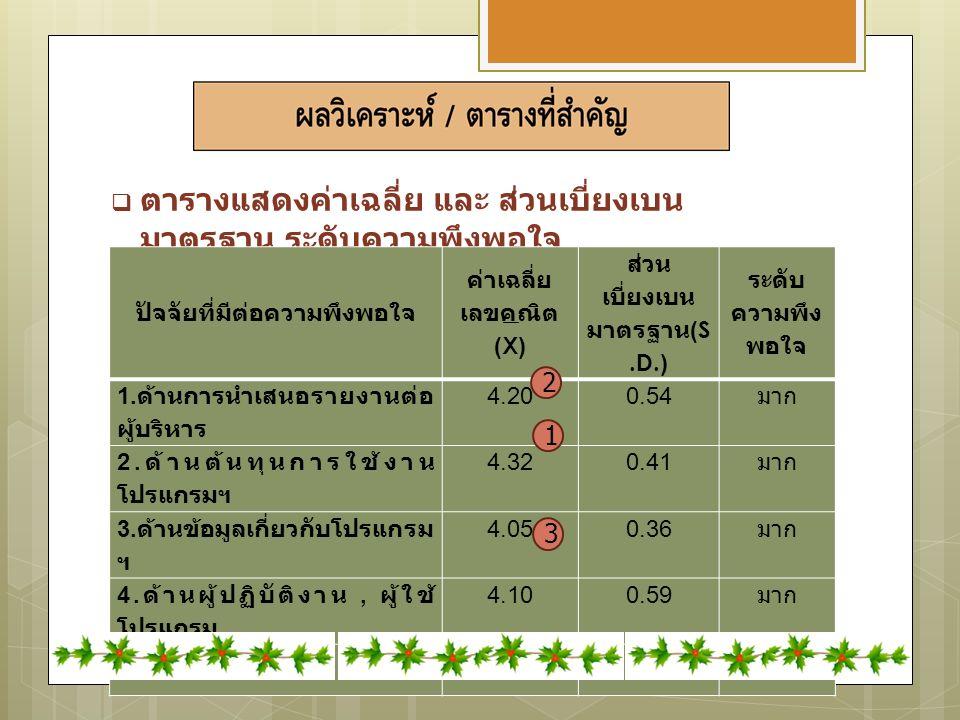  ตารางแสดงค่าเฉลี่ย และ ส่วนเบี่ยงเบน มาตรฐาน ระดับความพึงพอใจ ปัจจัยที่มีต่อความพึงพอใจ ค่าเฉลี่ย เลขคณิต (X) ส่วน เบี่ยงเบน มาตรฐาน (S.D.) ระดับ ความพึง พอใจ 1.