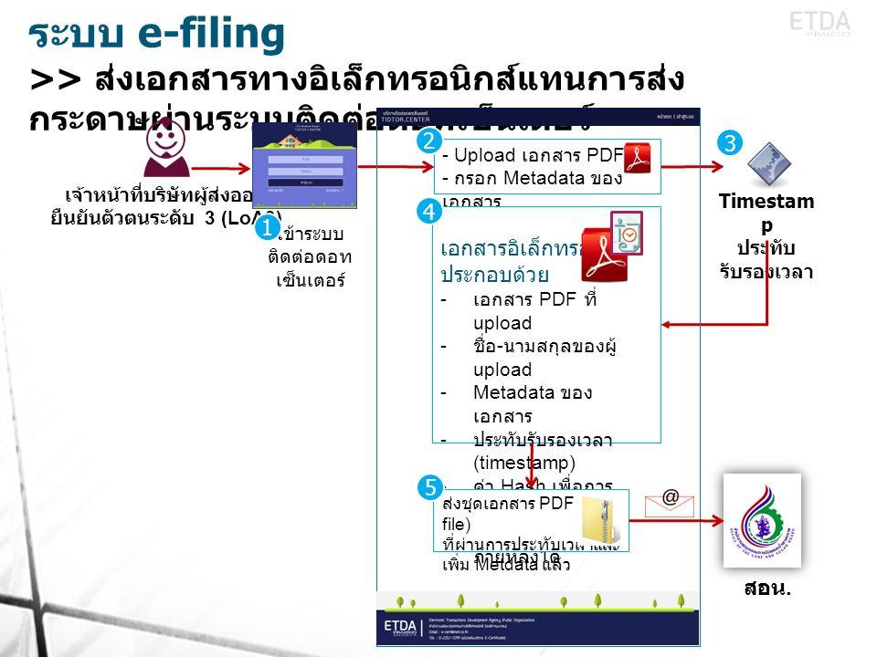 ระบบ e-filing >> ส่งเอกสารทางอิเล็กทรอนิกส์แทนการส่ง กระดาษผ่านระบบติดต่อดอทเซ็นเตอร์ เจ้าหน้าที่บริษัทผู้ส่งออก ยืนยันตัวตนระดับ 3 (LoA3) - Upload เอกสาร PDF - กรอก Metadata ของ เอกสาร Timestam p ประทับ รับรองเวลา เอกสารอิเล็กทรอนิกส์ ประกอบด้วย - เอกสาร PDF ที่ upload - ชื่อ - นามสกุลของผู้ upload -Metadata ของเอกสาร - ประทับรับรองเวลา (timestamp) - ค่า Hash เพื่อการ ตรวจสอบการ เปลี่ยนแปลงแก้ไข ภายหลังได้ ส่งชุดเอกสาร PDF (zip file) ที่ผ่านการประทับเวลาและ เพิ่ม Metdata แล้ว สอน.