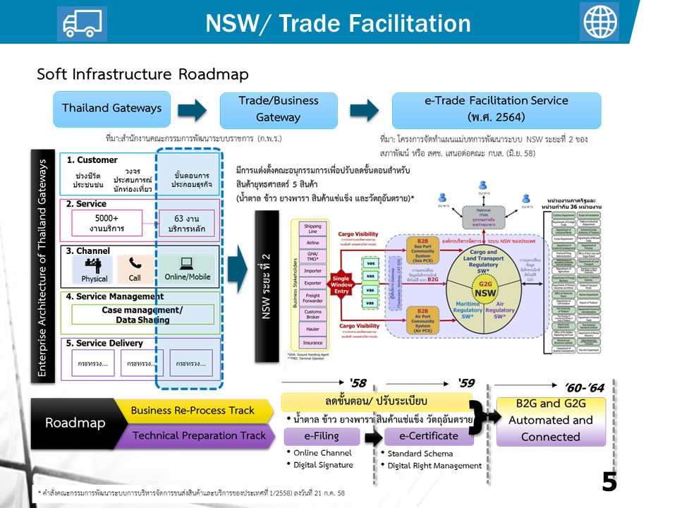 5 NSW/ Trade Facilitation