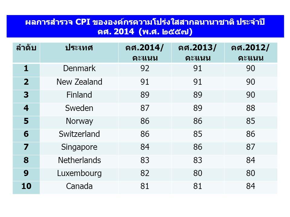 ผลการสำรวจ CPI ขององค์กรความโปร่งใสสากลนานาชาติ ประจำปี คศ.