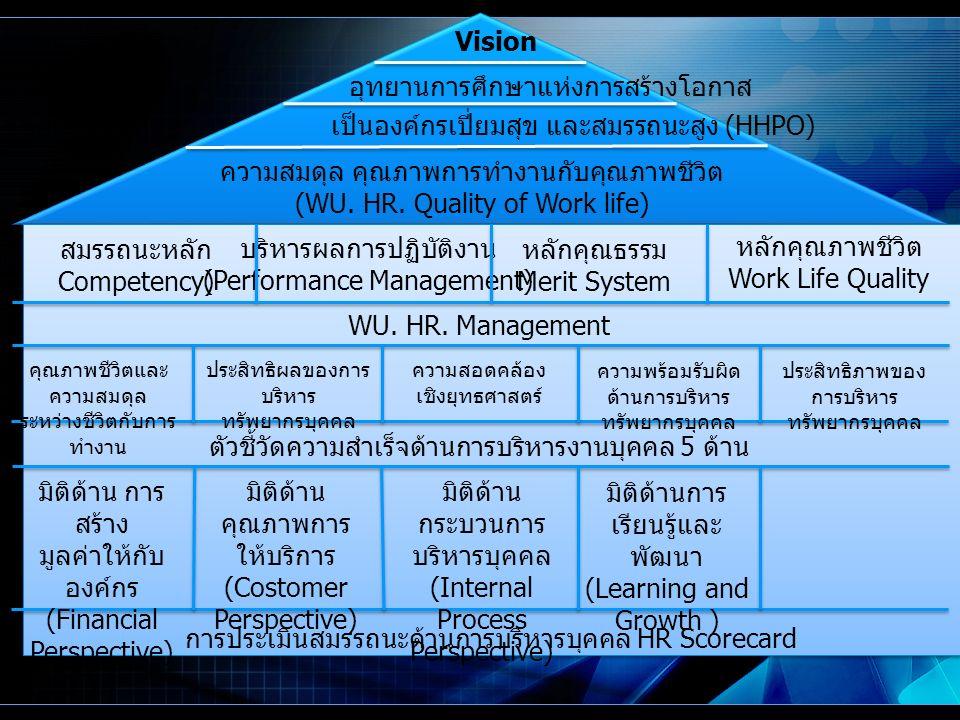 Vision อุทยานการศึกษาแห่งการสร้างโอกาส เป็นองค์กรเปี่ยมสุข และสมรรถนะสูง (HHPO) ความสมดุล คุณภาพการทำงานกับคุณภาพชีวิต (WU.