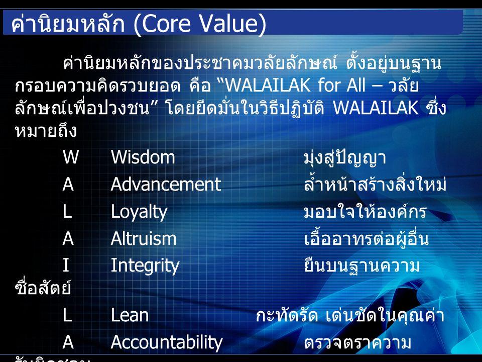 ค่านิยมหลัก (Core Value) ค่านิยมหลักของประชาคมวลัยลักษณ์ ตั้งอยู่บนฐาน กรอบความคิดรวบยอด คือ WALAILAK for All – วลัย ลักษณ์เพื่อปวงชน โดยยึดมั่นในวิธีปฏิบัติ WALAILAK ซึ่ง หมายถึง WWisdom มุ่งสู่ปัญญา AAdvancement ล้ำหน้าสร้างสิ่งใหม่ LLoyalty มอบใจให้องค์กร AAltruism เอื้ออาทรต่อผู้อื่น IIntegrity ยืนบนฐานความ ซื่อสัตย์ LLean กะทัดรัด เด่นชัดในคุณค่า AAccountability ตรวจตราความ รับผิดชอบ KKnowledge Sharing ใฝ่รู้รอบมอบแบ่งปัน