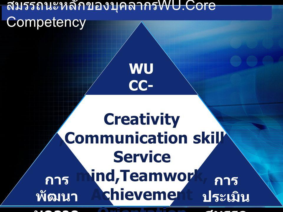 สมรรถนะหลักของบุคลากร WU.Core Competency WU CC- STA การ ประเมิน สมรรถ นะ การ พัฒนา บุคลาก ร Creativity,Communication skill Service mind,Teamwork, Achievement Orientation