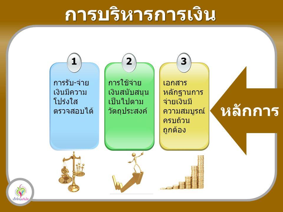 1 การรับ-จ่าย เงินมีความ โปร่งใส ตรวจสอบได้ 2 การใช้จ่าย เงินสนับสนุน เป็นไปตาม วัตถุประสงค์ 3 เอกสาร หลักฐานการ จ่ายเงินมี ความสมบูรณ์ ครบถ้วน ถูกต้อง การบริหารการเงิน หลักการ