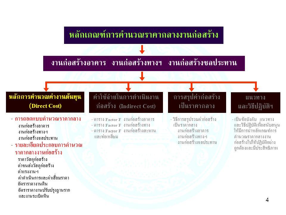 4 งานก่อสร้างอาคาร งานก่อสร้างทางฯ งานก่อสร้างชลประทาน หลักการคำนวณค่างานต้นทุน (Direct Cost) ค่าใช้จ่ายในการดำเนินงาน ก่อสร้าง (Indirect Cost) - ตาราง Factor F งานก่อสร้างอาคาร - ตาราง Factor F งานก่อสร้างทาง - ตาราง Factor F งานก่อสร้างสะพาน และท่อเหลี่ยม แนวทาง และวิธีปฏิบัติฯ การสรุปค่าก่อสร้าง เป็นราคากลาง - การถอดแบบคำนวณราคากลาง งานก่อสร้างอาคาร งานก่อสร้างทางฯ งานก่อสร้างชลประทาน - รายละเอียดประกอบการคำนวณ ราคากลางงานก่อสร้าง ราคาวัสดุก่อสร้าง ค่าขนส่งวัสดุก่อสร้าง ค่าแรงงานฯ ค่าดำเนินการและค่าเสื่อมราคา อัตราราคางานดิน อัตราราคางานปรับปรุงฐานราก และงานระเบิดหิน - วิธีการสรุปรวมค่าก่อสร้าง เป็นราคากลาง งานก่อสร้างอาคาร งานก่อสร้างทางฯ งานก่อสร้างชลประทาน - เป็นข้อบังคับ แนวทาง และวิธีปฏิบัติเพื่อสนับสนุน ให้มีการนำหลักเกณฑ์การ คำนวณราคากลางงาน ก่อสร้างไปใช้ปฏิบัติอย่าง ถูกต้องและมีประสิทธิภาพ หลักเกณฑ์การคำนวณราคากลางงานก่อสร้าง
