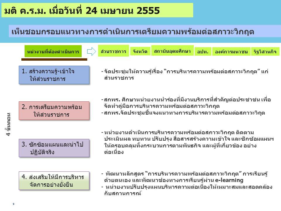 9 1. สร้างความรู้-เข้าใจ ให้ส่วนราชการ 2. การเตรียมความพร้อม ให้ส่วนราชการ 3.