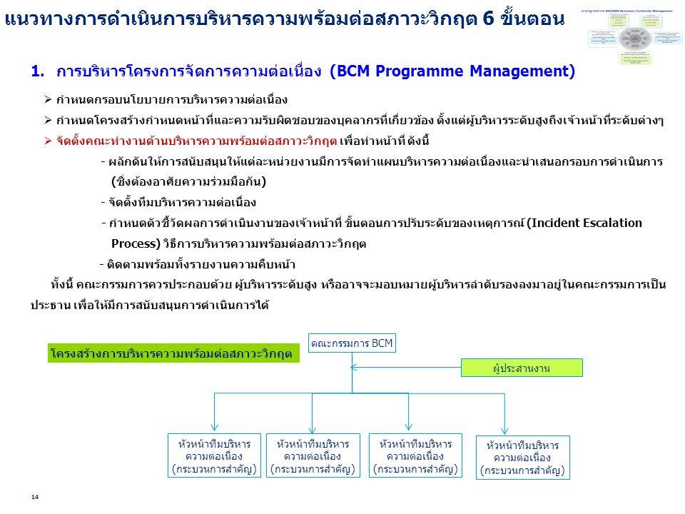 แนวทางการดำเนินการบริหารความพร้อมต่อสภาวะวิกฤต 6 ขั้นตอน 14 1.การบริหารโครงการจัดการความต่อเนื่อง (BCM Programme Management)  กำหนดกรอบนโยบายการบริหารความต่อเนื่อง  กำหนดโครงสร้างกำหนดหน้าที่และความรับผิดชอบของบุคลากรที่เกี่ยวข้อง ตั้งแต่ผู้บริหารระดับสูงถึงเจ้าหน้าที่ระดับต่างๆ  จัดตั้งคณะทำงานด้านบริหารความพร้อมต่อสภาวะวิกฤต เพื่อทำหน้าที่ ดังนี้ - ผลักดันให้การสนับสนุนให้แต่ละหน่วยงานมีการจัดทำแผนบริหารความต่อเนื่องและนำเสนอกรอบการดำเนินการ (ซึ่งต้องอาศัยความร่วมมือกัน) - จัดตั้งทีมบริหารความต่อเนื่อง - กำหนดตัวชี้วัดผลการดำเนินงานของเจ้าหน้าที่ ขั้นตอนการปรับระดับของเหตุการณ์ (Incident Escalation Process) วิธีการบริหารความพร้อมต่อสภาวะวิกฤต - ติดตามพร้อมทั้งรายงานความคืบหน้า ทั้งนี้ คณะกรรมการควรประกอบด้วย ผู้บริหารระดับสูง หรืออาจจะมอบหมายผู้บริหารลำดับรองลงมาอยู่ในคณะกรรมการเป็น ประธาน เพื่อให้มีการสนับสนุนการดำเนินการได้ โครงสร้างการบริหารความพร้อมต่อสภาวะวิกฤต คณะกรรมการ BCM ผู้ประสานงาน หัวหน้าทีมบริหาร ความต่อเนื่อง (กระบวนการสำคัญ)
