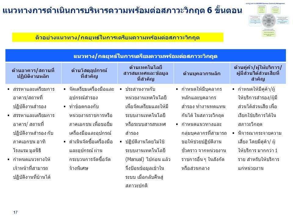 17 แนวทาง/กลยุทธ์ในการเตรียมความพร้อมต่อสภาวะวิกฤต ด้านอาคาร/สถานที่ ปฏิบัติงานหลัก ด้านวัสดุอุปกรณ์ ที่สำคัญ ด้านเทคโนโลยี สารสนเทศและข้อมูล ที่สำคัญ ด้านบุคลากรหลัก ด้านคู่ค้า/ผู้ให้บริการ/ ผู้มีส่วนได้ส่วนเสียที่ สำคัญ  สรรหาและเตรียมการ อาคาร/สถานที่ ปฏิบัติงานสำรอง  สรรหาและเตรียมการ อาคาร/ สถานที่ ปฏิบัติงานสำรอง กับ ภาคเอกชน อาทิ โรงแรม มูลนิธิ  กำหนดแนวทางให้ เจ้าหน้าที่สามารถ ปฏิบัติงานที่บ้านได้  จัดเตรียมเครื่องมือและ อุปกรณ์สำรอง  ทำข้อตกลงกับ หน่วยงานราชการหรือ ภาคเอกชน เพื่อขอยืม เครื่องมือและอุปกรณ์  ดำเนินจัดซื้อเครื่องมือ และอุปกรณ์ ผ่าน กระบวนการจัดซื้อจัด จ้างพิเศษ  ประสานงานกับ หน่วยงานเทคโนโลยี เพื่อจัดเตรียมและให้มี ระบบงานเทคโนโลยี หรือระบบสารสนเทศ สำรอง  ปฏิบัติงานโดยไม่ใช้ ระบบงานเทคโนโลยี (Manual) ไปก่อน แล้ว จึงป้อนข้อมูลเข้าใน ระบบ เมื่อกลับคืนสู่ สภาวะปกติ  กำหนดให้มีบุคลากร หลักและบุคลากร สำรอง ทำงานทดแทน กันได้ ในสภาวะวิกฤต  กำหนดแนวทางและ กลุ่มบุคลากรที่สามารถ ขอให้ช่วยปฏิบัติงาน ชั่วคราว จากหน่วยงาน ราชการอื่น ๆ ในสังกัด หรือส่วนกลาง  กำหนดให้มีคู่ค้า/ผู้ ให้บริการสำรอง/ผู้มี ส่วนได้ส่วนเสีย เพื่อ เรียกใช้บริการได้ใน สภาวะวิกฤต  พิจารณากระจายความ เสี่ยง โดยมีคู่ค้า/ ผู้ ให้บริการ มากกว่า 1 ราย สำหรับให้บริการ แก่หน่วยงาน ตัวอย่างแนวทาง/กลยุทธ์ในการเตรียมความพร้อมต่อสภาวะวิกฤต แนวทางการดำเนินการบริหารความพร้อมต่อสภาวะวิกฤต 6 ขั้นตอน