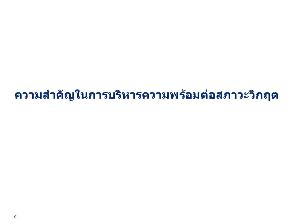 3 โครงการบริหารความพร้อมต่อสภาวะวิกฤต สถานการณ์ภัยคุกคาม (Risk Assessment) องค์กร / หน่วยงาน ภัยแล้ง แผ่นดินไหว สึนามิ พายุใต้ฝุ่น น้ำท่วม ดินถล่ม ไฟป่า โรคระบาด Cyber Attack ไฟไหม้ ระเบิด ไฟฟ้าดับในวงกว้าง ก่อการร้าย ชุมนุมประท้วง / จลาจล