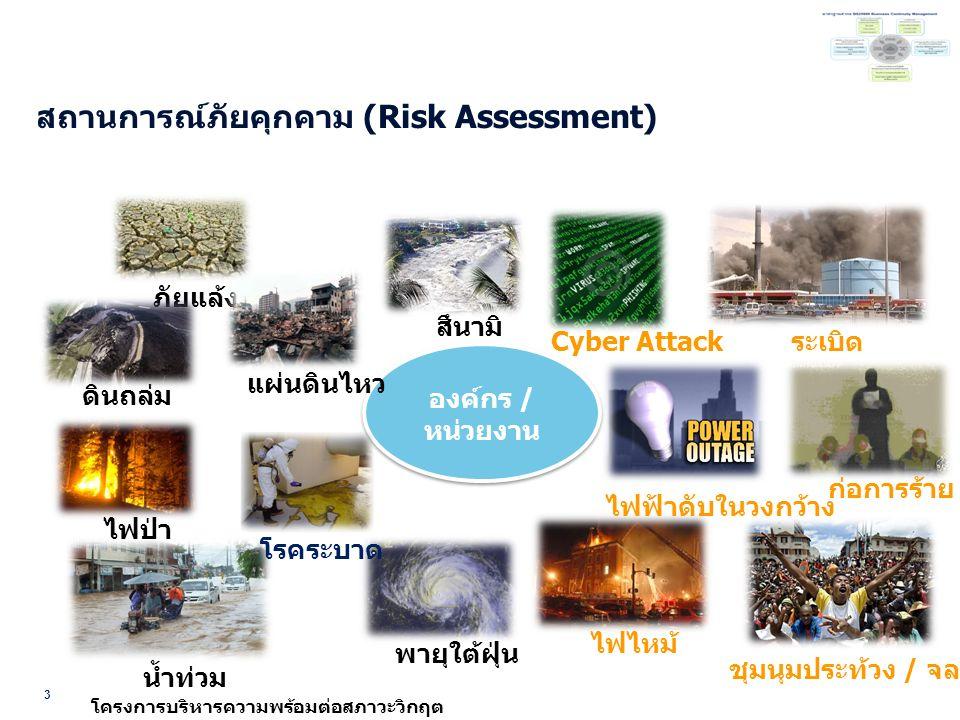 4 โครงการบริหารความพร้อมต่อสภาวะวิกฤต ความสำคัญในการเตรียมความพร้อมต่อสภาวะวิกฤต แนวทาง อพยพคนไปยังที่ปลอดภัย หรือรับการปฐมพยาบาล จัดหาที่พักพิงชั่วคราว แนวทาง ย้ายไปที่ปฏิบัติงานสำรอง จัดหาทรัพยากรเพื่อการ ปฏิบัติงาน/ให้บริการ แนวทาง ซ่อมแซมปรับปรุง/สรรหา สถานที่ปฏิบัติงาน จัดหาอุปกรณ์ใหม่