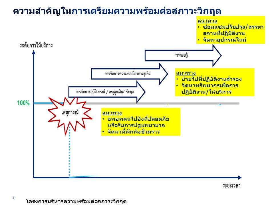 แนวทางการบริหารความพร้อมต่อสภาวะวิกฤต 5 การตอบสนองต่อสภาวะวิกฤต  ระยะแรก เป็นช่วงการตอบสนองต่ออุบัติการณ์ (Incident/ Emergency Management)  ระยะวิกฤต เป็นกรณีที่เหตุการณ์และความเสียหาย ขยายตัวไปในวงกว้าง การตอบสนองจำเป็น ต้องยกระดับเป็นการบริหารจัดการวิกฤต (Crisis Management)  ระยะของการบริหารความต่อเนื่อง (Continuity Management) เป็นการทำให้เกิดความ ต่อเนื่องของกระบวนการที่สำคัญ เพื่อให้หน่วยงาน สามารถกลับมาดำเนินงานหรือให้บริการได้ในระดับที่เหมาะสมที่ยอมรับได้ ภายใน ระยะเวลาอันสั้น กลับมาให้บริการได้ในระดับปกติตามระยะเวลาที่กำหนด ในช่วงการดำเนินการกอบกู้ กระบวนการทางธุรกิจ (Recovery)