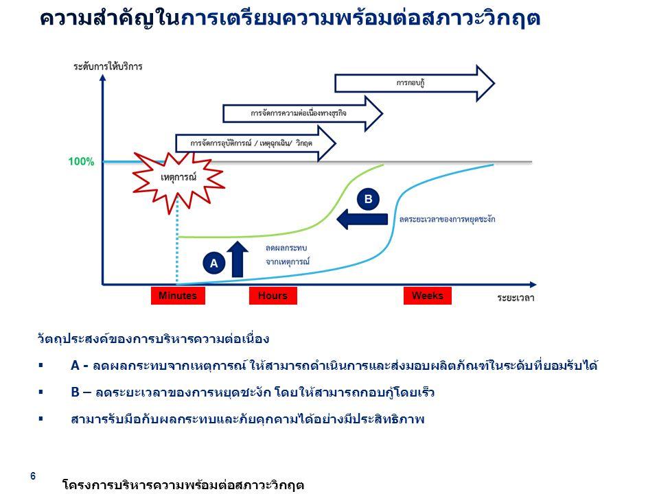 6 โครงการบริหารความพร้อมต่อสภาวะวิกฤต วัตถุประสงค์ของการบริหารความต่อเนื่อง  A - ลดผลกระทบจากเหตุการณ์ ให้สามารถดำเนินการและส่งมอบผลิตภัณฑ์ในระดับที่ยอมรับได้  B – ลดระยะเวลาของการหยุดชะงัก โดยให้สามารถกอบกู้โดยเร็ว  สามารรับมือกับผลกระทบและภัยคุกคามได้อย่างมีประสิทธิภาพ ความสำคัญในการเตรียมความพร้อมต่อสภาวะวิกฤต Minutes Hours Weeks