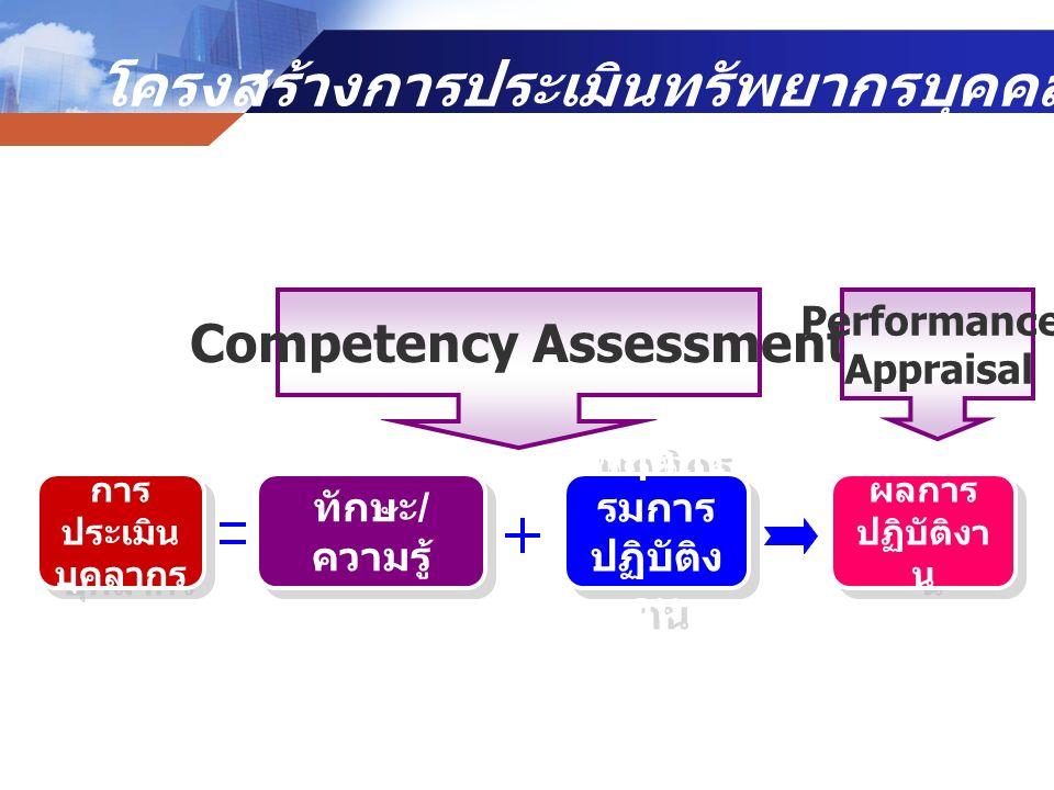 การ ประเมิน บุคลากร ทักษะ / ความรู้ พฤติกร รมการ ปฏิบัติง าน ผลการ ปฏิบัติงา น Competency Assessment Performance Appraisal โครงสร้างการประเมินทรัพยากร