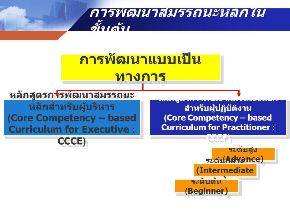 การพัฒนาสมรรถนะหลักใน ขั้นต้น การพัฒนาแบบเป็น ทางการ หลักสูตรการพัฒนาสมรรถนะ หลักสำหรับผู้บริหาร (Core Competency – based Curriculum for Executive : C