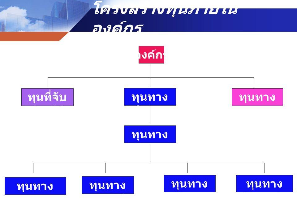 การพัฒนาสมรรถนะหลักใน ขั้นต้น การพัฒนาแบบเป็น ทางการ หลักสูตรการพัฒนาสมรรถนะ หลักสำหรับผู้บริหาร (Core Competency – based Curriculum for Executive : CCCE) หลักสูตรการพัฒนาสมรรถนะ หลักสำหรับผู้บริหาร (Core Competency – based Curriculum for Executive : CCCE) หลักสูตรการพัฒนาสมรรถนะหลัก สำหรับผู้ปฏิบัติงาน (Core Competency – based Curriculum for Practitioner : CCCP) หลักสูตรการพัฒนาสมรรถนะหลัก สำหรับผู้ปฏิบัติงาน (Core Competency – based Curriculum for Practitioner : CCCP) ระดับสูง (Advance) ระดับกลาง (Intermediate ) ระดับต้น (Beginner)