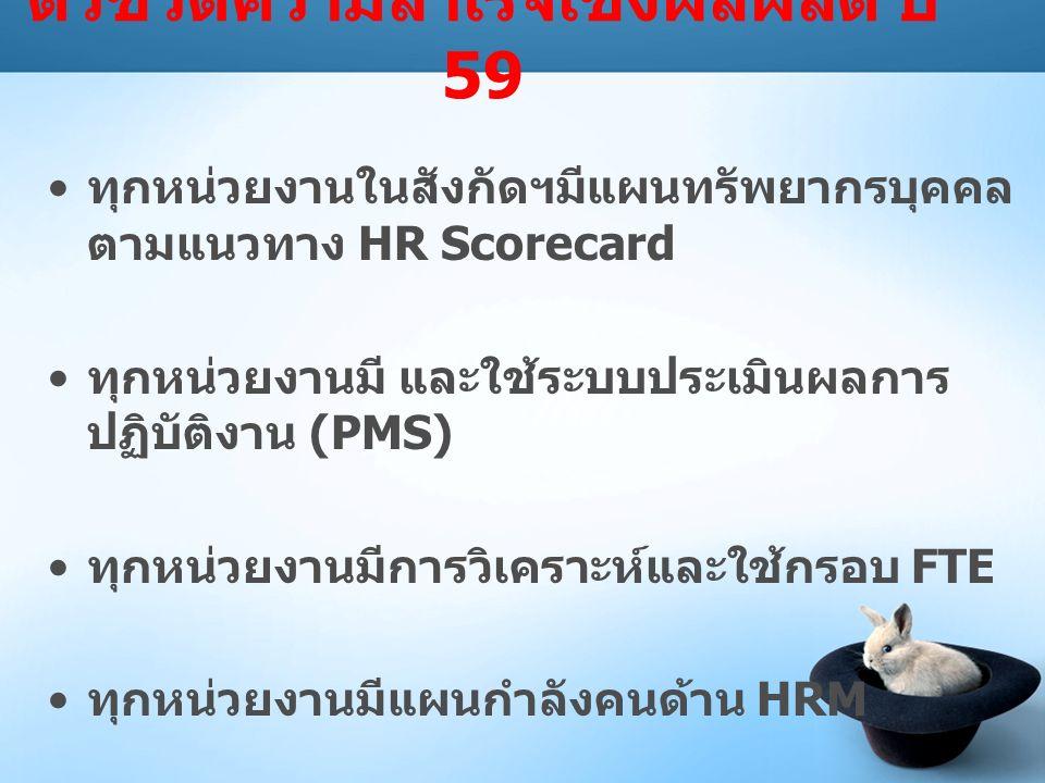 ตัวชี้วัดความสำเร็จเชิงผลผลิต ปี 59 ทุกหน่วยงานในสังกัดฯมีแผนทรัพยากรบุคคล ตามแนวทาง HR Scorecard ทุกหน่วยงานมี และใช้ระบบประเมินผลการ ปฏิบัติงาน (PMS) ทุกหน่วยงานมีการวิเคราะห์และใช้กรอบ FTE ทุกหน่วยงานมีแผนกำลังคนด้าน HRM