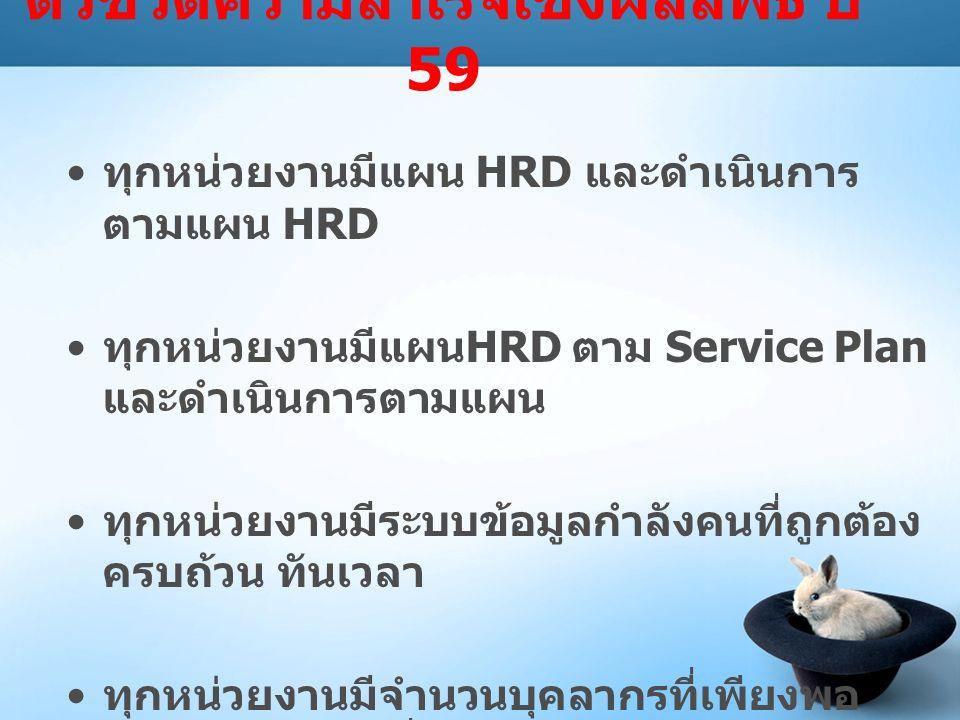 ตัวชี้วัดความสำเร็จเชิงผลลัพธ์ ปี 59 ทุกหน่วยงานมีแผน HRD และดำเนินการ ตามแผน HRD ทุกหน่วยงานมีแผน HRD ตาม Service Plan และดำเนินการตามแผน ทุกหน่วยงานมีระบบข้อมูลกำลังคนที่ถูกต้อง ครบถ้วน ทันเวลา ทุกหน่วยงานมีจำนวนบุคลากรที่เพียงพอ และมีสมรรถนะที่เหมาะสม บุคลากรทุกคนได้รับการประเมินความผาสุก และประเมินสมรรถนะ