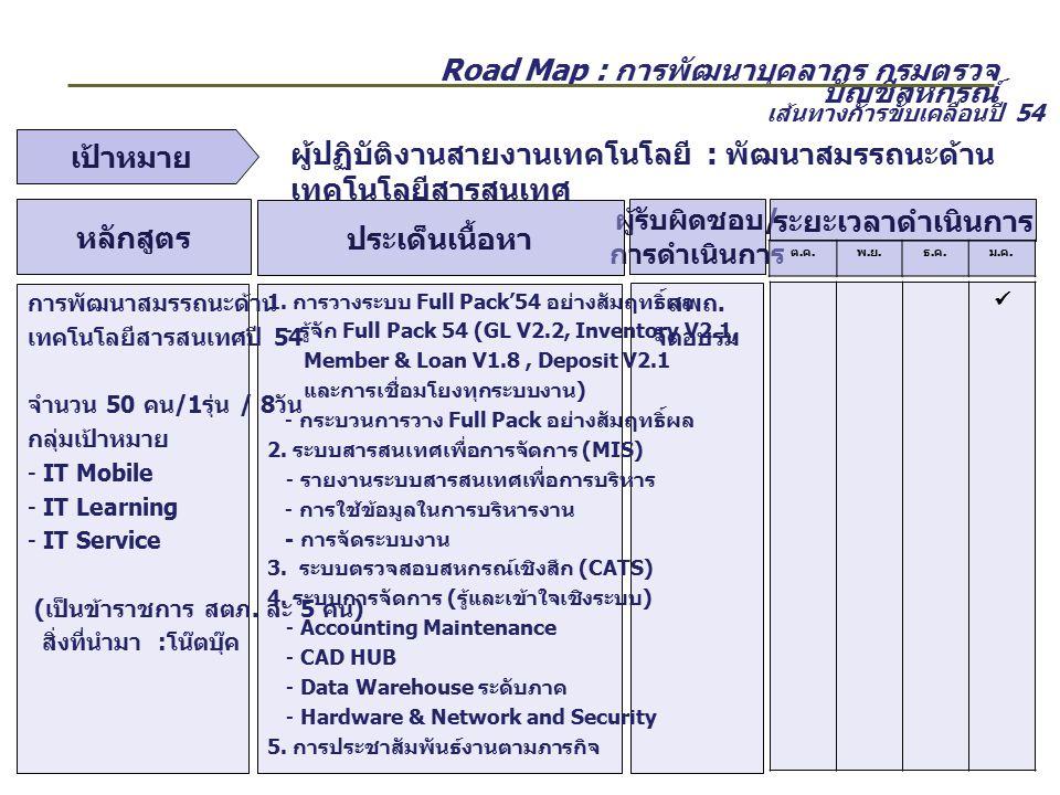 Road Map : การพัฒนาบุคลากร กรมตรวจ บัญชีสหกรณ์ ผู้รับผิดชอบ / การดำเนินการ ประเด็นเนื้อหา หลักสูตร ระยะเวลาดำเนินการ ต.ค.ต.ค. พ.ย.พ.ย. ธ.ค.ธ.ค. ม.ค.ม.