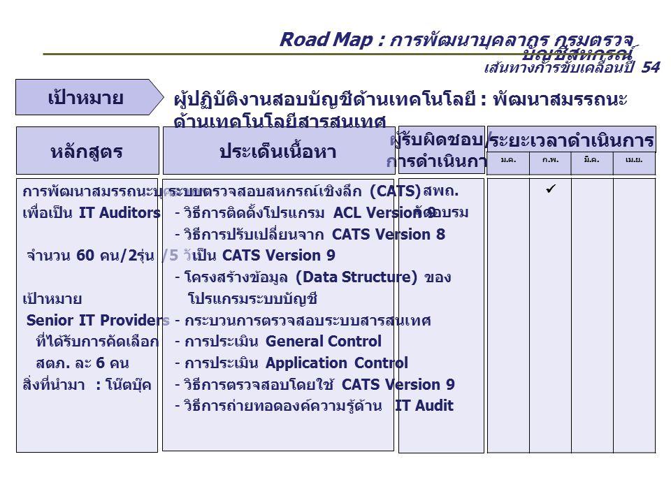 Road Map : การพัฒนาบุคลากร กรมตรวจ บัญชีสหกรณ์ ผู้รับผิดชอบ / การดำเนินการ ประเด็นเนื้อหาหลักสูตร สตภ.