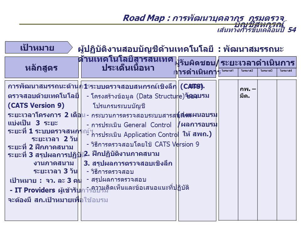 Road Map : การพัฒนาบุคลากร กรมตรวจ บัญชีสหกรณ์ ผู้รับผิดชอบ / การดำเนินการ ประเด็นเนื้อหาหลักสูตร สตภ. จัดอบรม ( ส่งแผนอบรม / ผลการอบรม ให้ สพถ.) เส้น
