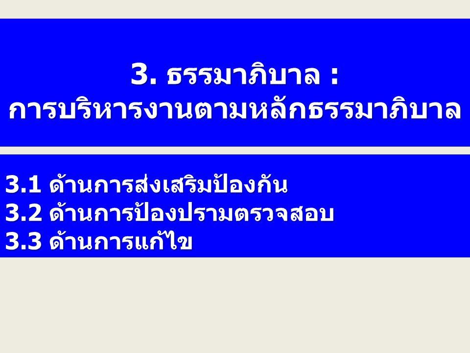 3. ธรรมาภิบาล : การบริหารงานตามหลักธรรมาภิบาล 3.1 ด้านการส่งเสริมป้องกัน 3.2 ด้านการป้องปรามตรวจสอบ 3.3 ด้านการแก้ไข