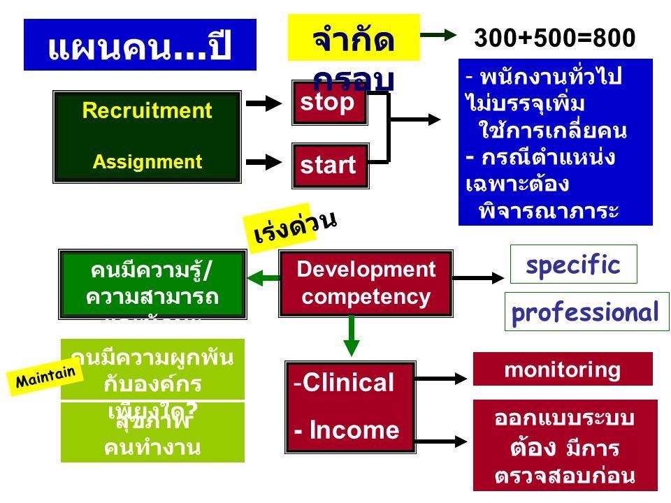แผนคน... ปี 2558 Recruitment Assignment คนมีความรู้ / ความสามารถ และทักษะ เพียงพอหรือไม่ ? สุขภาพ คนทำงาน เป็นอย่างไร ? คนมีความผูกพัน กับองค์กร เพียง