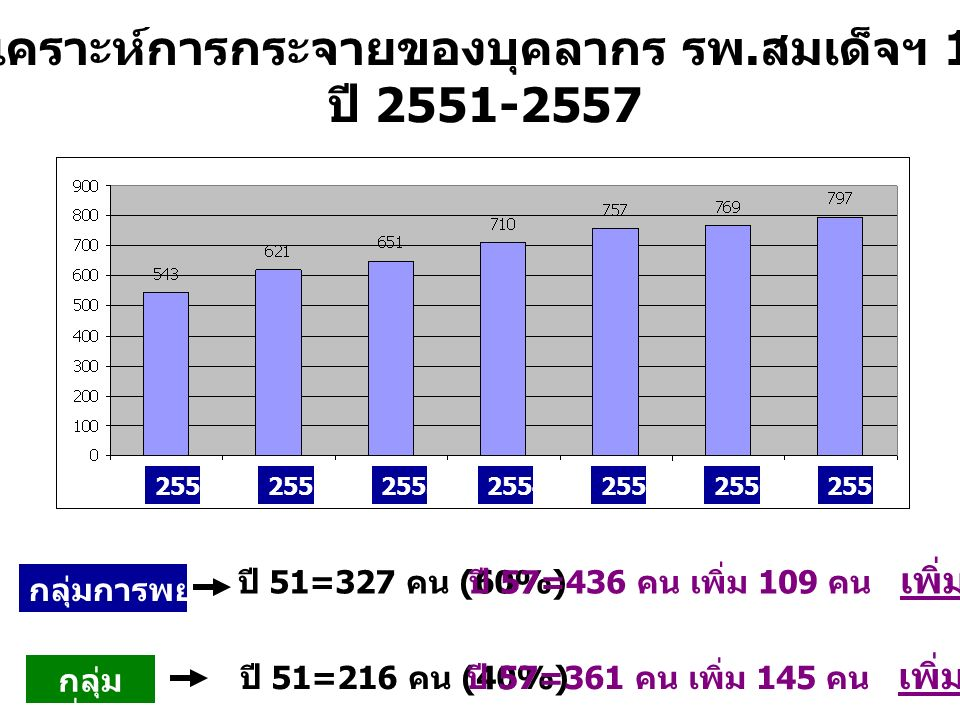 2551255225532554255525562557 วิเคราะห์การกระจายของบุคลากร รพ. สมเด็จฯ 17 ปี 2551-2557 กลุ่มการพยาบาล กลุ่ม อื่นๆ ปี 51=327 คน (60%) ปี 51=216 คน (40%)