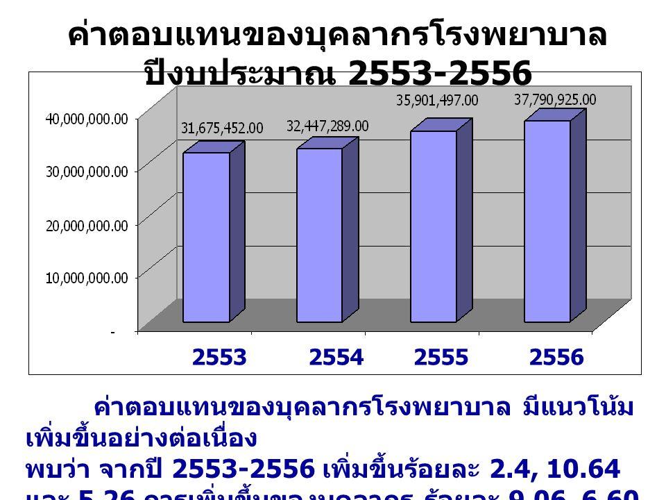 ค่าตอบแทนของบุคลากรโรงพยาบาล ปีงบประมาณ 2553-2556 2553255425552556 ค่าตอบแทนของบุคลากรโรงพยาบาล มีแนวโน้ม เพิ่มขึ้นอย่างต่อเนื่อง พบว่า จากปี 2553-2556 เพิ่มขึ้นร้อยละ 2.4, 10.64 และ 5.26 การเพิ่มขึ้นของบุคลากร ร้อยละ 9.06, 6.60 และ 1.60 ( อัตราการเพิ่มมีแนวโน้มลดลง )