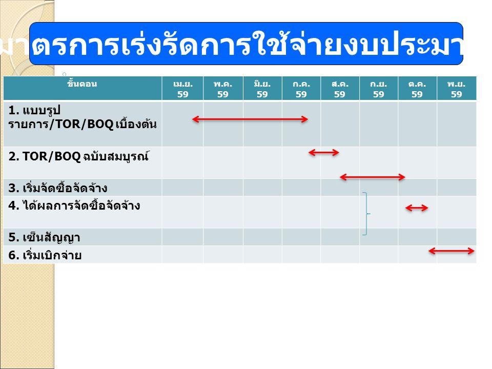 ขั้นตอนเม. ย. 59 พ. ค. 59 มิ. ย. 59 ก. ค. 59 ส. ค. 59 ก. ย. 59 ต. ค. 59 พ. ย. 59 1. แบบรูป รายการ /TOR/BOQ เบื้องต้น 2. TOR/BOQ ฉบับสมบูรณ์ 3. เริ่มจั