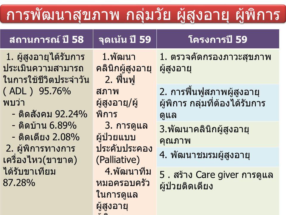 การพัฒนาสุขภาพ กลุ่มวัย ผู้สูงอายุ ผู้พิการ สถานการณ์ ปี 58จุดเน้น ปี 59โครงการปี 59 1.
