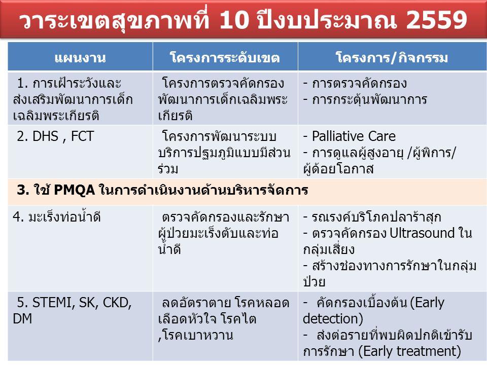 วาระเขตสุขภาพที่ 10 ปีงบประมาณ 2559 แผนงานโครงการระดับเขตโครงการ/กิจกรรม 1.