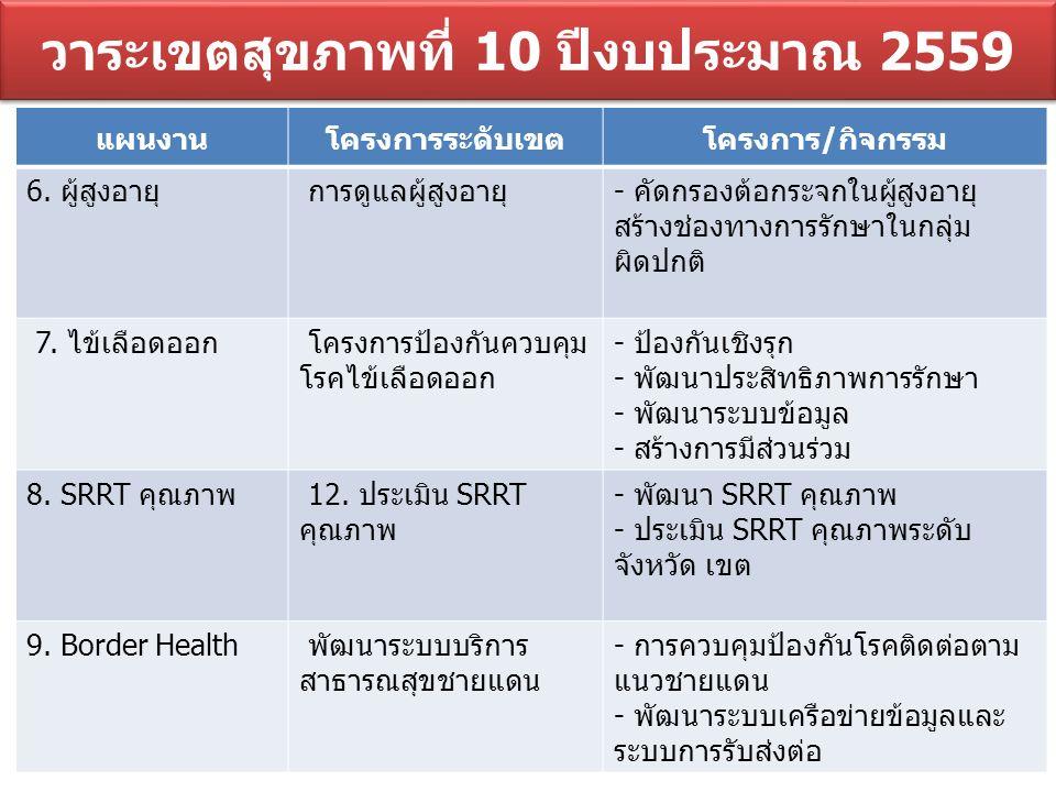 วาระเขตสุขภาพที่ 10 ปีงบประมาณ 2559 แผนงานโครงการระดับเขตโครงการ/กิจกรรม 10.