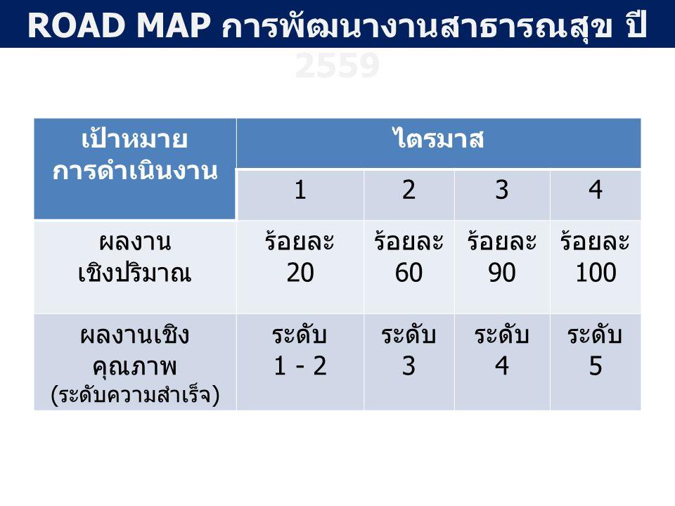 เป้าหมาย การดำเนินงาน ไตรมาส 1234 ผลงาน เชิงปริมาณ ร้อยละ 20 ร้อยละ 60 ร้อยละ 90 ร้อยละ 100 ผลงานเชิง คุณภาพ (ระดับความสำเร็จ) ระดับ 1 - 2 ระดับ 3 ระดับ 4 ระดับ 5 ROAD MAP การพัฒนางานสาธารณสุข ปี 2559