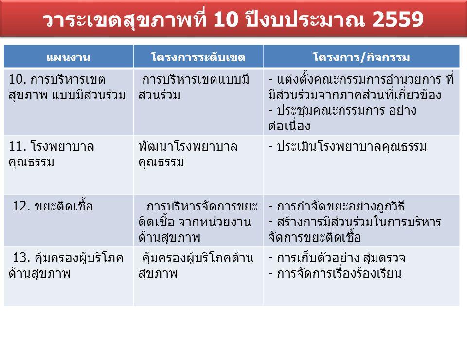 นโยบายเน้นหนัก สำนักงานสาธารณสุขจังหวัดอุบลราชธานี ปีงบประมาณ 2559 1.