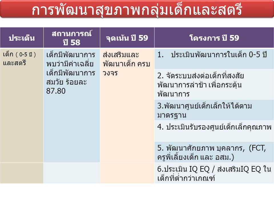 การพัฒนาสุขภาพกลุ่มเด็กและสตรี ประเด็นสถานการณ์ ปี 58จุดเน้น ปี 59โครงการปี 59 เด็ก (0-5 ปี) และสตรี - ปี 2558 มารดา เสียชีวิต 3 ราย 21.25/แสนการเกิดมี ชีพ (เกณฑ์ไม่เกิน 15/แสนการเกิดมี ชีพ) - อัตราตายปริกำเนิด 5.07 ต่อพันการเกิด (ไม่เกิน 9/พันการ เกิด) - อัตราการเสียชีวิต ของทารกแรกเกิดที่มี อายุน้อยกว่าหรือ เท่ากับ 28 วัน คิด เป็น 2.02 ต่อพันการ เกิดมีชีพ (เกณฑ์ไม่ เกิน 8 /พันการเกิดมี ชีพ) 1.