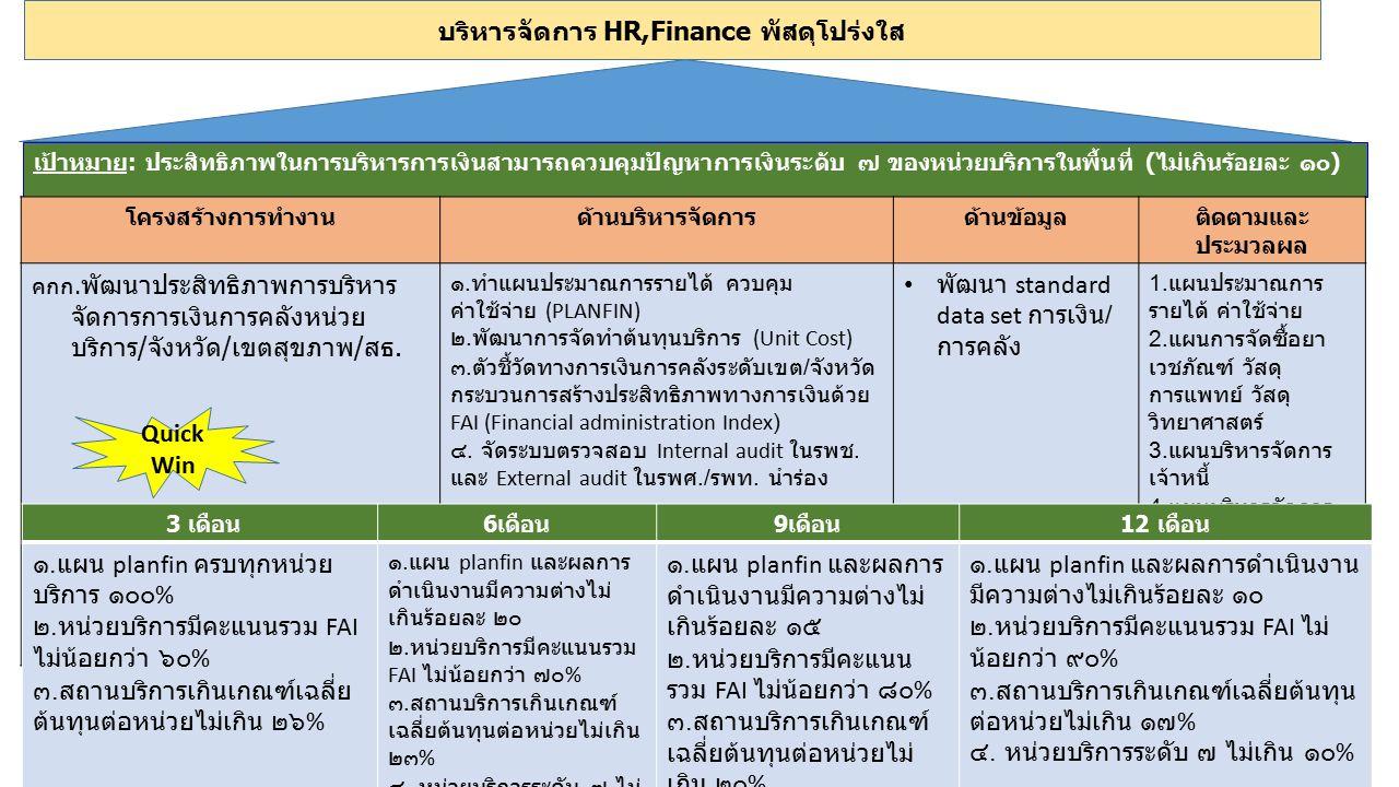 เป้าหมาย: ประสิทธิภาพในการบริหารการเงินสามารถควบคุมปัญหาการเงินระดับ ๗ ของหน่วยบริการในพื้นที่ (ไม่เกินร้อยละ ๑๐) โครงสร้างการทำงานด้านบริหารจัดการด้า