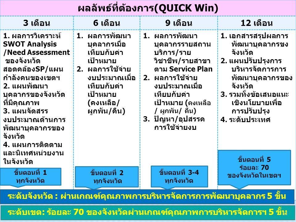 ผลลัพธ์ที่ต้องการ(QUICK Win) 3 เดือน6 เดือน9 เดือน12 เดือน 1. ผลการวิเคราะห์ SWOT Analysis /Need Assessment ของจังหวัด สอดคล้องSP/แผน กำลังคนของเขตฯ 2